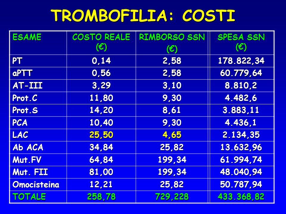 TROMBOFILIA: COSTI ESAME COSTO REALE () RIMBORSO SSN () SPESA SSN () PT0,142,58178.822,34 aPTT0,562,5860.779,64 AT-III3,293,108.810,2 Prot.C11,809,304