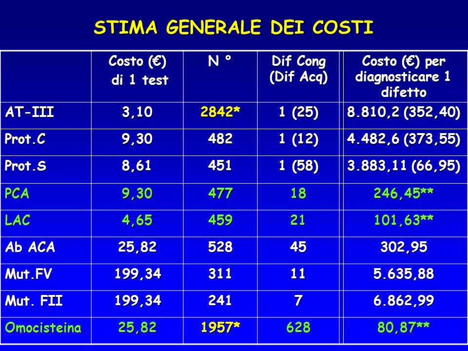 STIMA GENERALE DEI COSTI Costo () di 1 test di 1 test N ° Dif Cong (Dif Acq) Costo () per diagnosticare 1 difetto AT-III3,102842* 1 (25) 8.810,2 (352,