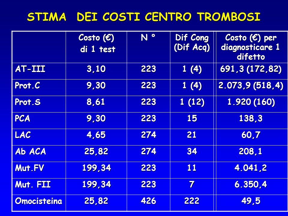 STIMA DEI COSTI CENTRO TROMBOSI Costo () di 1 test di 1 test N ° Dif Cong (Dif Acq) Costo () per diagnosticare 1 difetto AT-III3,10223 1 (4) 691,3 (17