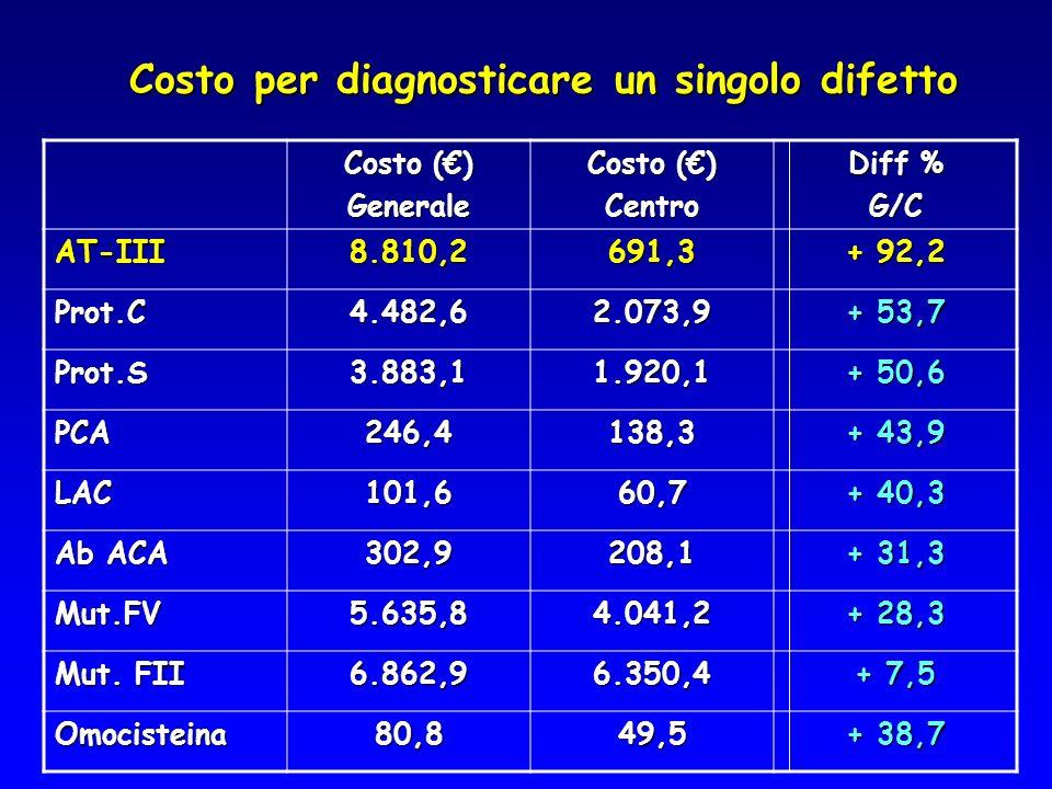 Costo per diagnosticare un singolo difetto Costo () Generale Centro Diff % G/C AT-III8.810,2691,3 + 92,2 Prot.C4.482,62.073,9 + 53,7 Prot.S3.883,11.92