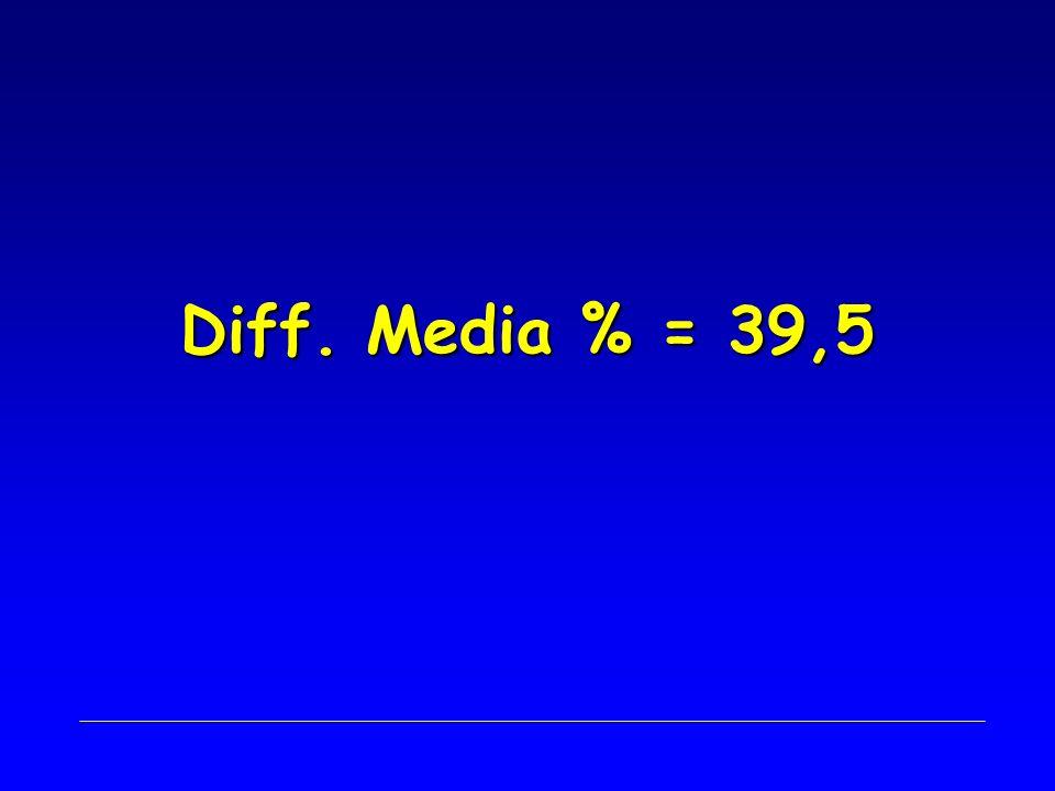 Diff. Media % = 39,5