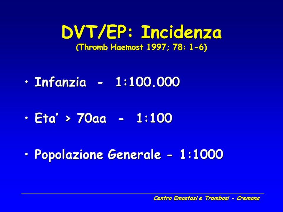 Centro Emostasi e Trombosi - Cremona DVT/EP: Incidenza ( Thromb Haemost 1997; 78: 1-6) Infanzia - 1:100.000Infanzia - 1:100.000 Eta > 70aa - 1:100Eta