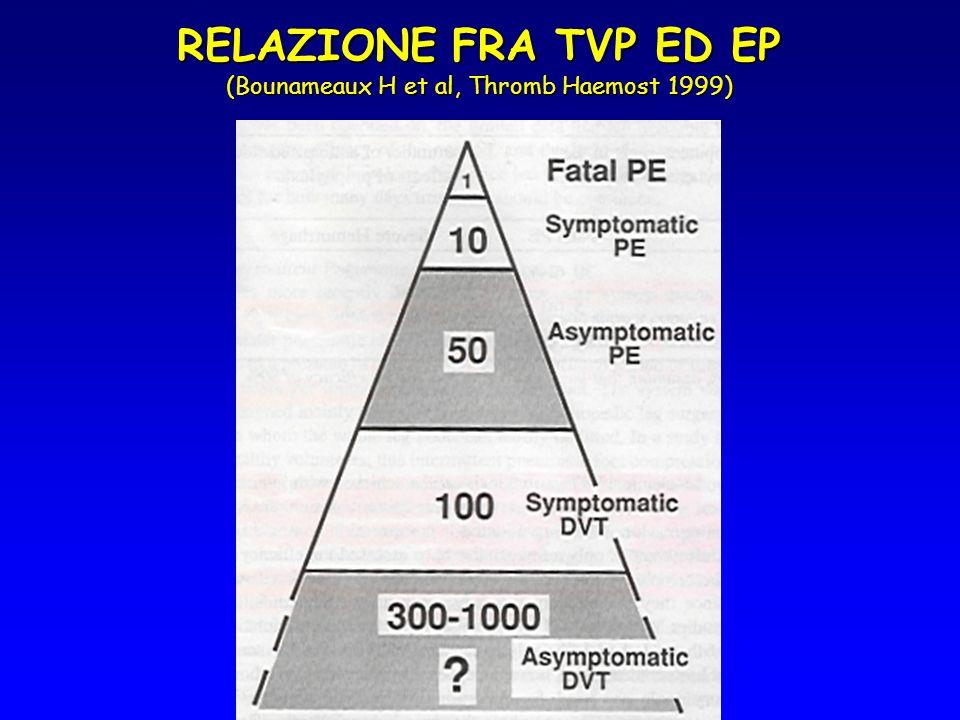 Centro Emostasi e Trombosi - Cremona TROMBOFILIA DEFINIZIONE: Tendenza al tromboembolismo, con una o più delle seguenti caratteristiche (Lane et al, Thromb Haemost 1996; 76:651-62)DEFINIZIONE: Tendenza al tromboembolismo, con una o più delle seguenti caratteristiche (Lane et al, Thromb Haemost 1996; 76:651-62) Tromboembolismo in giovane etàTromboembolismo in giovane età Tendenza alla recidivaTendenza alla recidiva Inusuale localizzazione della trombosiInusuale localizzazione della trombosi Assenza di evento scatenanteAssenza di evento scatenante