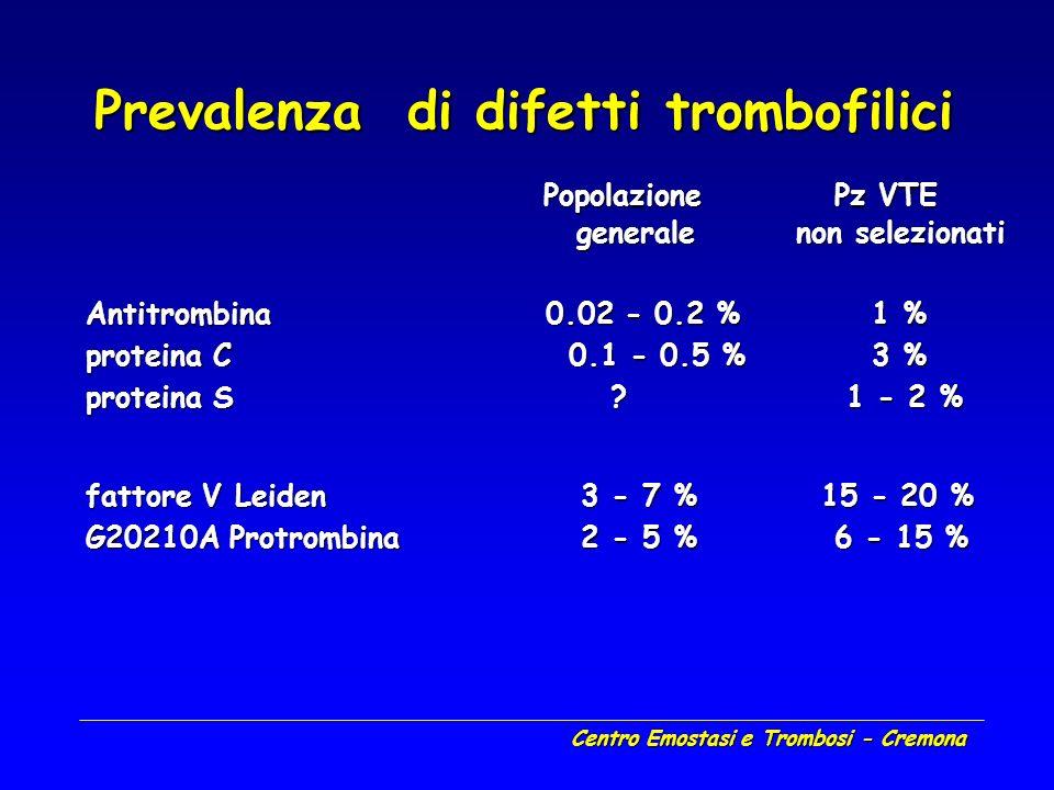 Centro Emostasi e Trombosi - Cremona Rischio associato a trombofilia ereditaria RR RA RR RA antitrombina 5 – 50 v0,1-1% antitrombina 5 – 50 v0,1-1% proteina C 7 – 15 v 1-3% proteina C 7 – 15 v 1-3% proteina S 6 – 10 v - proteina S 6 – 10 v - fattore V Leiden 5 – 8 v 15% fattore V Leiden 5 – 8 v 15% G20210A protrombina 2 – 4 v 6% G20210A protrombina 2 – 4 v 6%