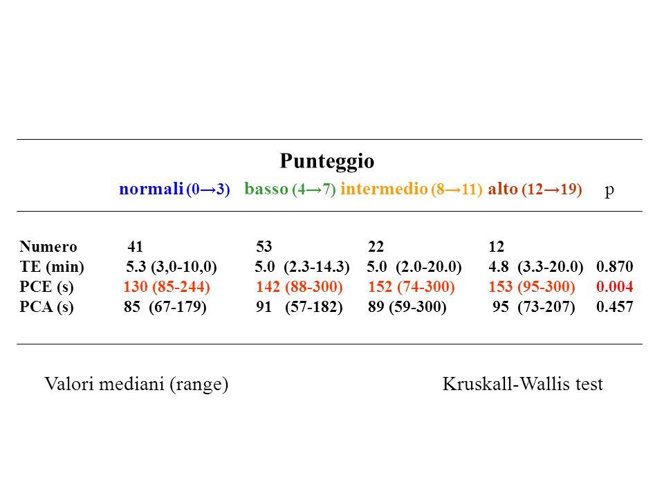 Punteggio normali (03) basso (47) intermedio (811) alto (1219) p Numero 41 53 22 12 TE (min) 5.3 (3,0-10,0) 5.0 (2.3-14.3) 5.0 (2.0-20.0) 4.8 (3.3-20.