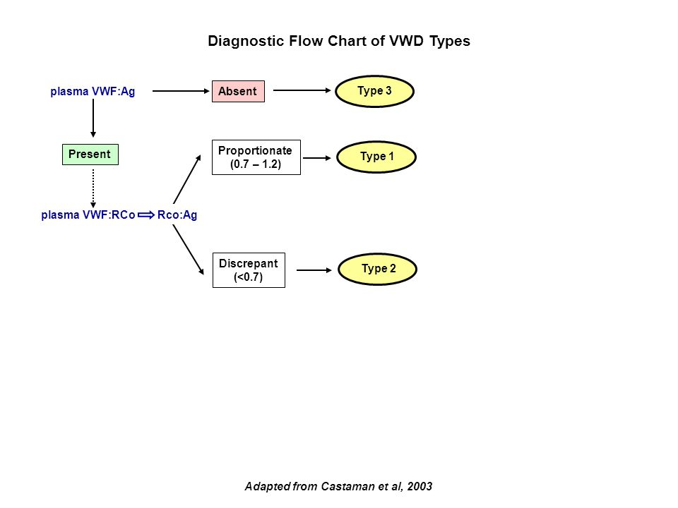 Adapted from Castaman et al, 2003 plasma VWF:Ag Absent Present Proportionate (0.7 – 1.2) Discrepant (<0.7) Type 2 Type 1 Type 3 Diagnostic Flow Chart