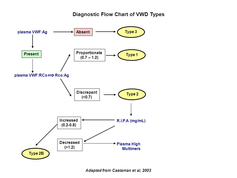 Adapted from Castaman et al, 2003 Type 2B plasma VWF:Ag Absent Present Proportionate (0.7 – 1.2) Discrepant (<0.7) R.I.P.A (mg/mL) Increased (0.2-0.8)