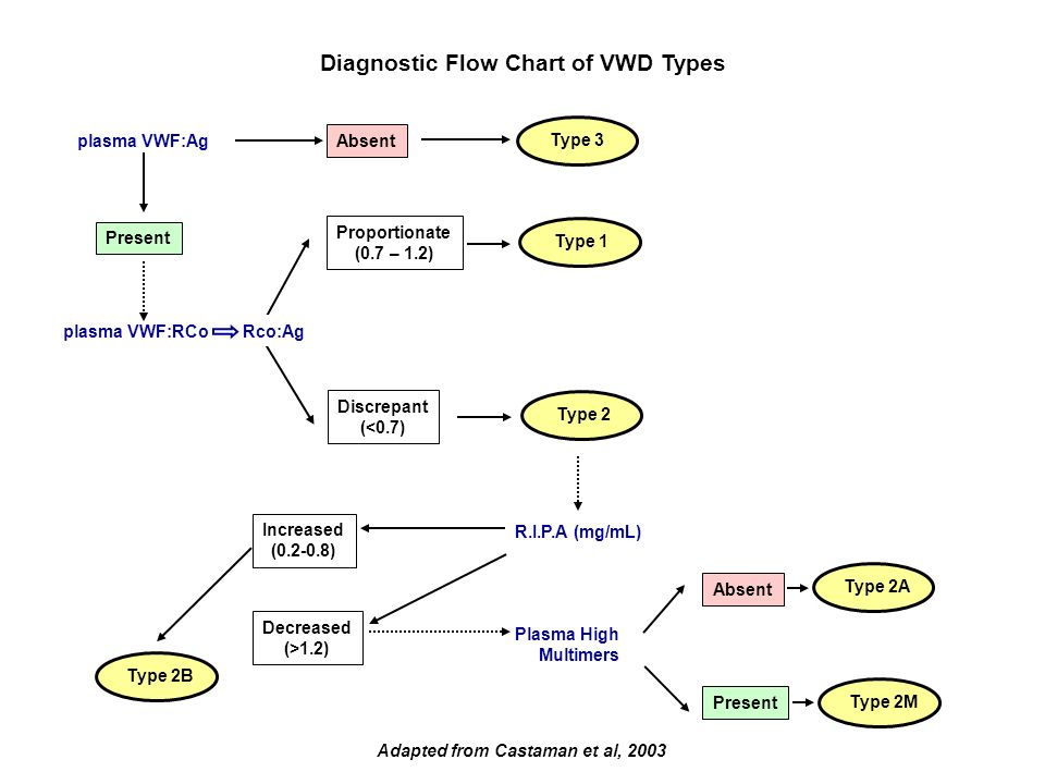 Adapted from Castaman et al, 2003 Type 2B Type 2M Type 2A plasma VWF:Ag Absent Present Proportionate (0.7 – 1.2) Discrepant (<0.7) R.I.P.A (mg/mL) Inc