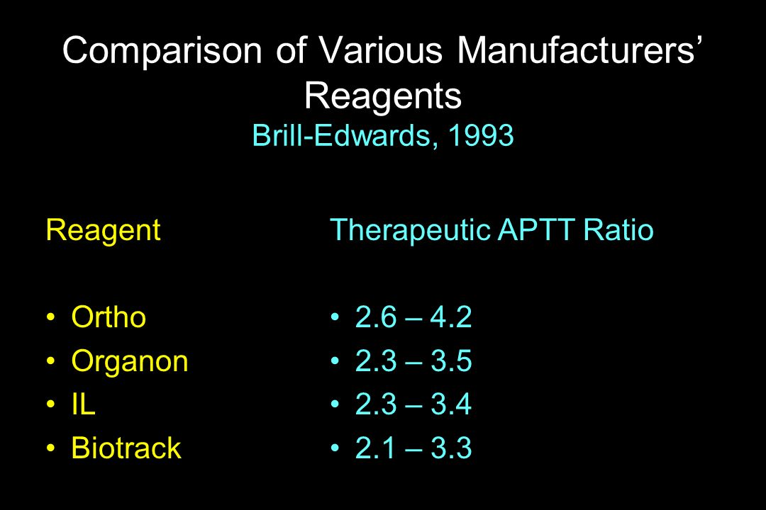 Comparison of Various Manufacturers Reagents Brill-Edwards, 1993 Reagent Ortho Organon IL Biotrack Therapeutic APTT Ratio 2.6 – 4.2 2.3 – 3.5 2.3 – 3.
