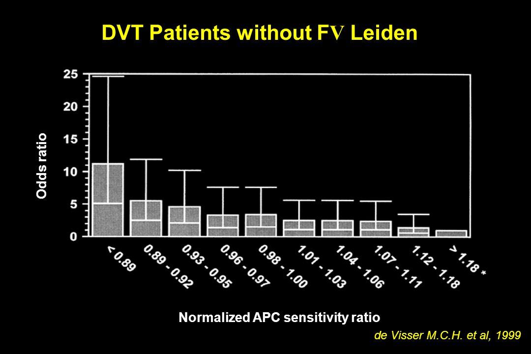Odds ratio Normalized APC sensitivity ratio DVT Patients without F V Leiden de Visser M.C.H. et al, 1999