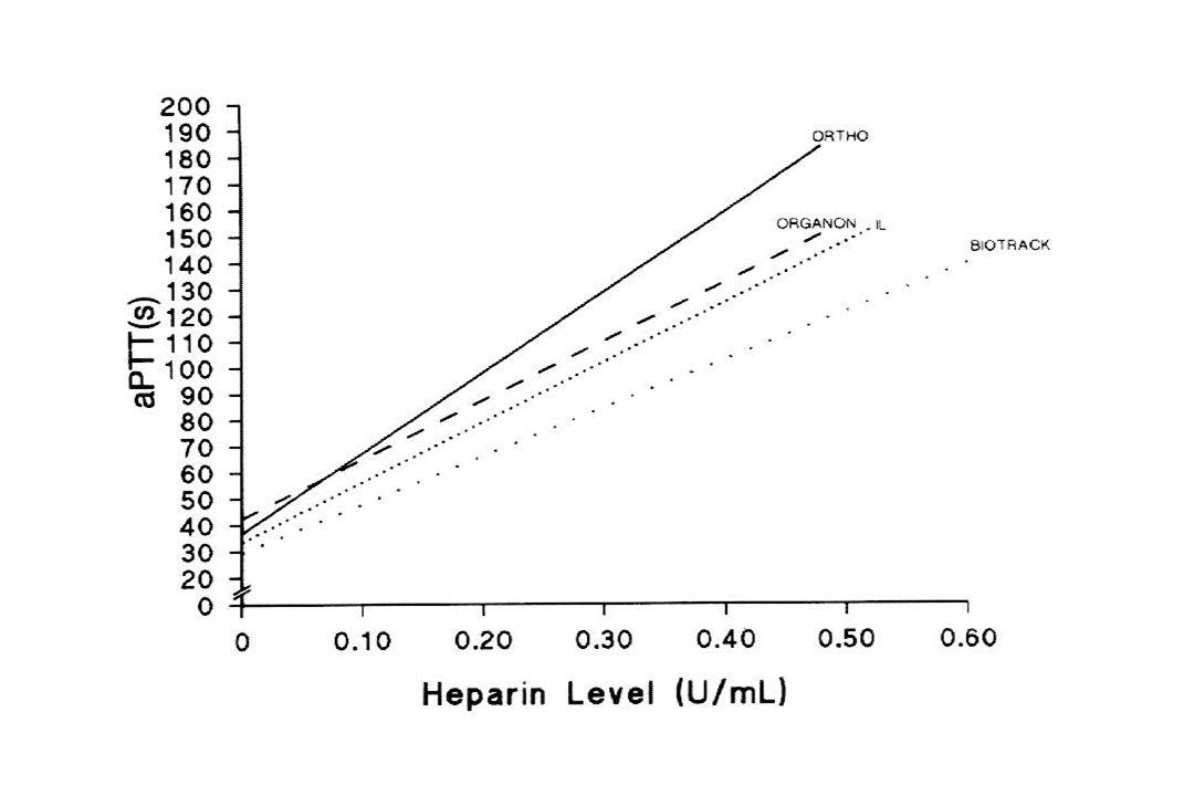 D-dimero (screening DIC, o esclusione diagnosi di TVP/EP) Lintervallo di riferimento è utile per lo screening della DIC Il valore di cut-off è utile per lesclusione della TVP/EP I due valori sono quasi sempre diversi per lo stesso metodo