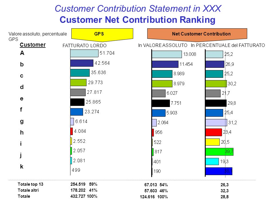 Customer Contribution Statement in XXX Customer Net Contribution Ranking Totale top 13 Totale altri Totale GPSNet Customer Contribution 26,3 32,3 28,8