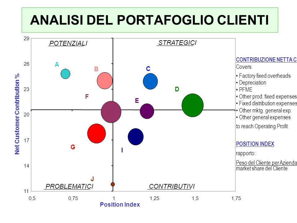 ANALISI DEL PORTAFOGLIO CLIENTI CONTRIBUZIONE NETTA CL Covers: Factory fixed overheads Depreciation PFME Other prod.