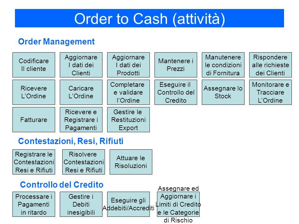 Order to Cash (attività) Order Management Rispondere alle richieste dei Clienti Monitorare e Tracciare LOrdine Codificare Il cliente Aggiornare I dati dei Clienti Aggiornare I dati dei Prodotti Mantenere i Prezzi Manutenere le condizioni di Fornitura Eseguire il Controllo del Credito Assegnare ed Aggiornare i Limiti di Credito e le Categorie di Rischio Processare i Pagamenti in ritardo Registrare le Contestazioni Resi e Rifiuti Fatturare Ricevere LOrdine Contestazioni, Resi, Rifiuti Controllo del Credito Eseguire gli Addebiti/Accrediti Gestire i Debiti inesigibili Risolvere Contestazioni Resi e Rifiuti Attuare le Risoluzioni Ricevere e Registrare i Pagamenti Assegnare lo Stock Completare e validare lOrdine Caricare LOrdine Gestire le Restituzioni Export