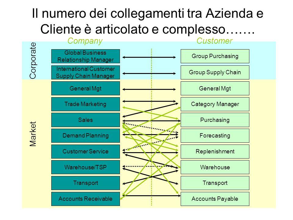 Il numero dei collegamenti tra Azienda e Cliente è articolato e complesso…….