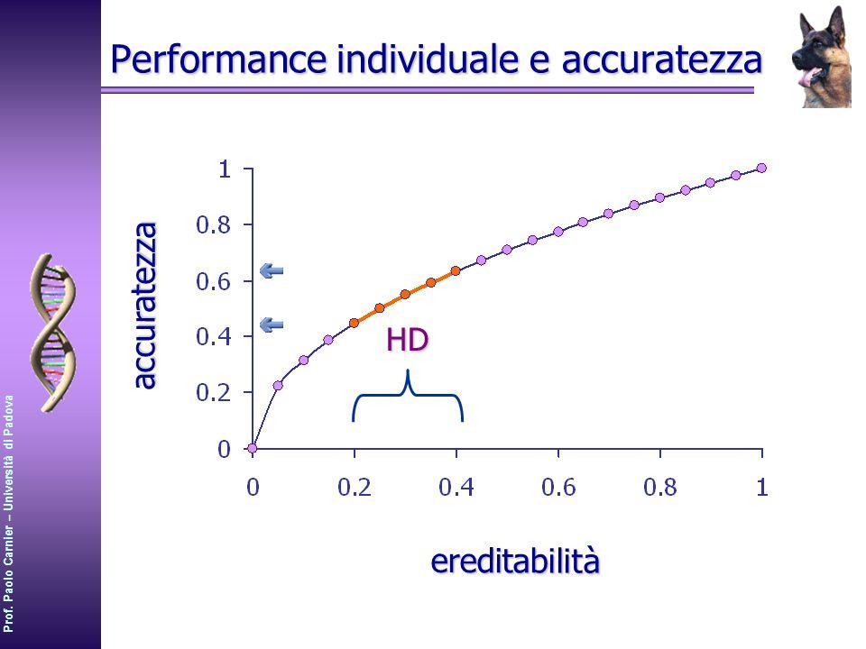 Prof. Paolo Carnier – Università di Padova Performance individuale e accuratezza HDaccuratezza ereditabilità