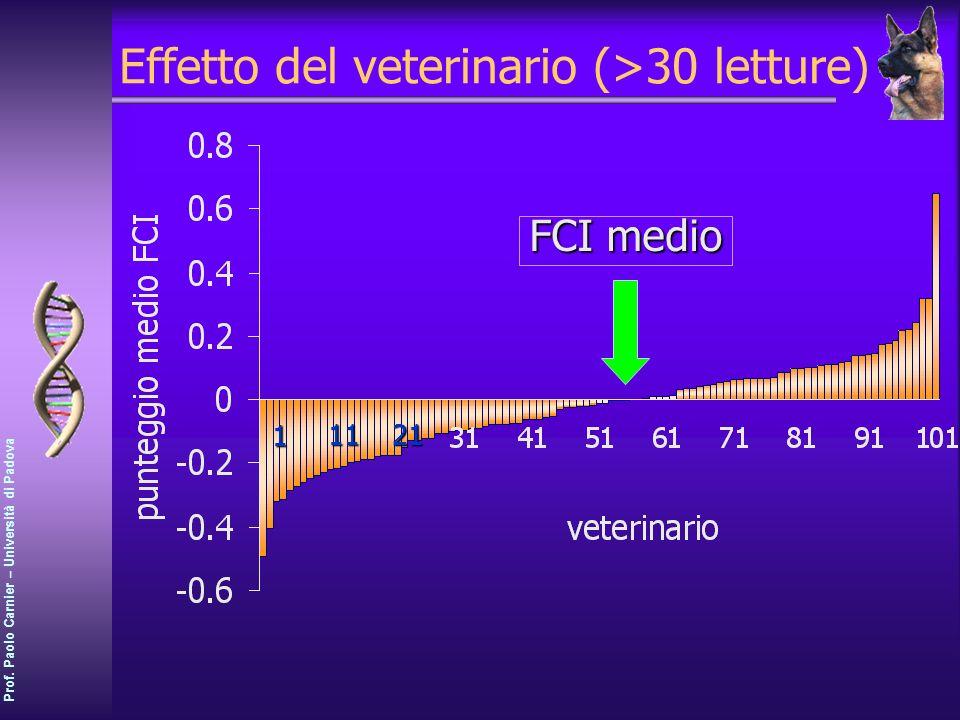 Prof. Paolo Carnier – Università di Padova Effetto del veterinario (>30 letture) 2111 1 FCI medio