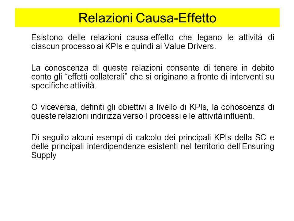 Relazioni Causa-Effetto Esistono delle relazioni causa-effetto che legano le attività di ciascun processo ai KPIs e quindi ai Value Drivers. La conosc