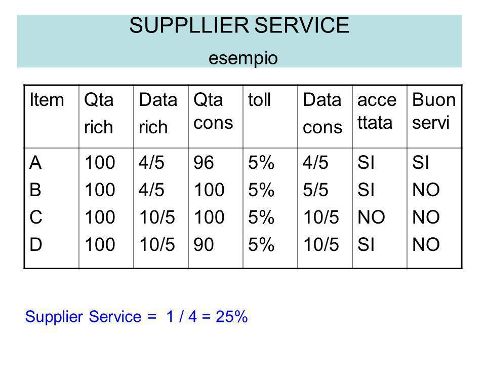 SUPPLLIER SERVICE esempio Supplier Service = 1 / 4 = 25% ItemQta rich Data rich Qta cons tollData cons acce ttata Buon servi ABCDABCD 100 4/5 10/5 96
