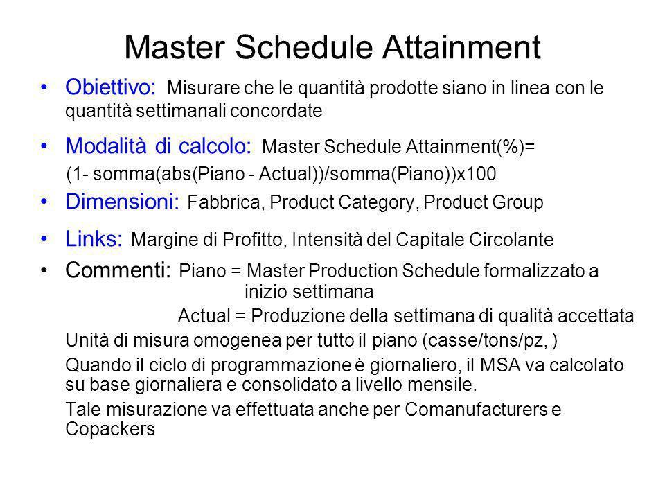 Master Schedule Attainment Obiettivo: Misurare che le quantità prodotte siano in linea con le quantità settimanali concordate Modalità di calcolo: Mas