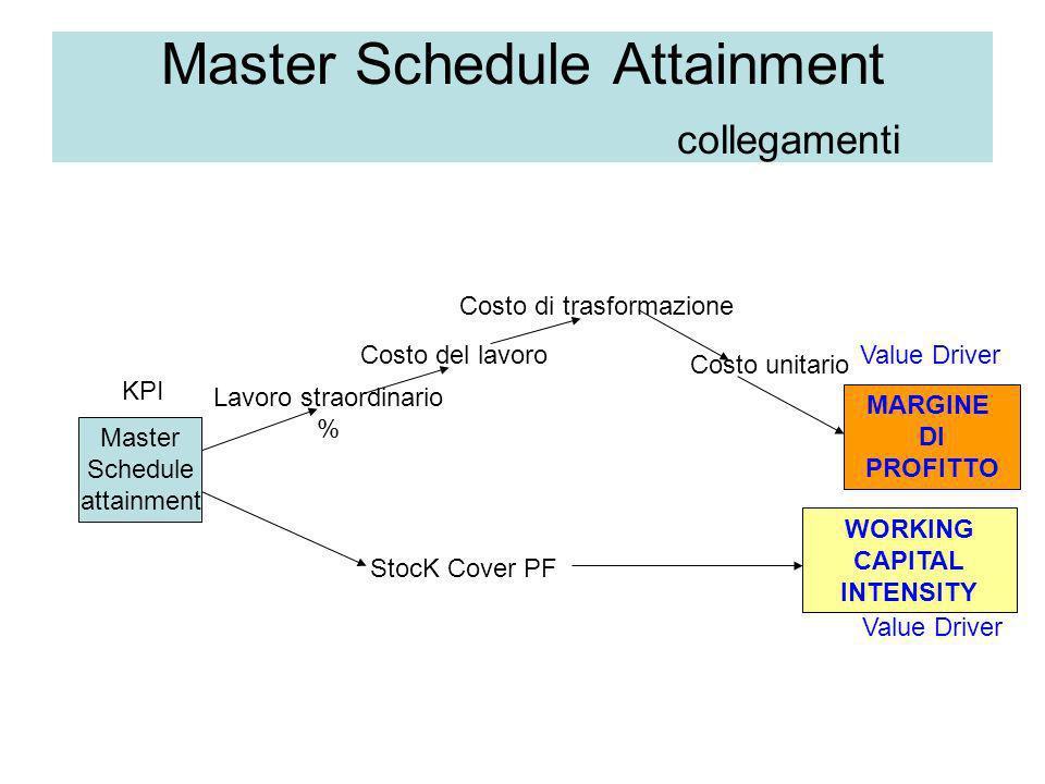 Master Schedule Attainment collegamenti Master Schedule attainment Lavoro straordinario % Costo del lavoro Costo di trasformazione Costo unitario MARG
