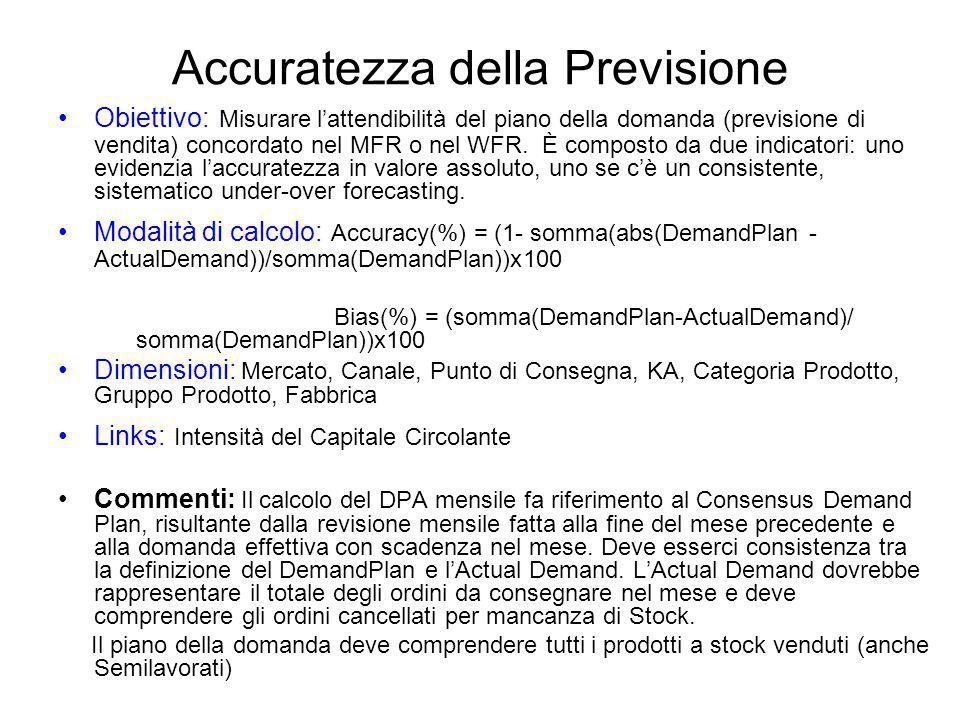 Accuratezza della Previsione Obiettivo: Misurare lattendibilità del piano della domanda (previsione di vendita) concordato nel MFR o nel WFR. È compos