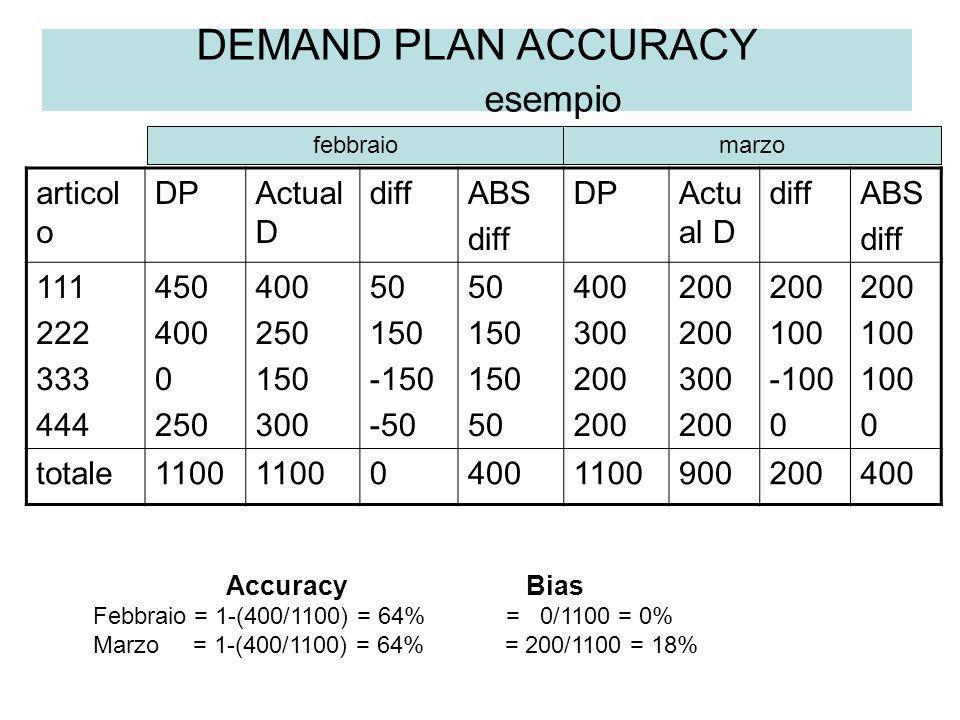DEMAND PLAN ACCURACY esempio articol o DPActual D diffABS diff DPActu al D diffABS diff 111 222 333 444 450 400 0 250 400 250 150 300 50 150 -150 -50