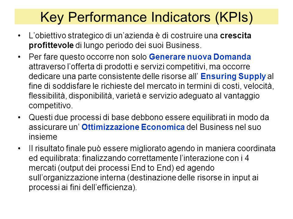 Key Performance Indicators (KPIs) Il legame fra lefficienza dei processi e lefficacia dei risultati è quantitativamente misurato dai KPIs Tali KPIs sono collegabili da un lato ai Value Drivers, fornendo indicazione sullefficaia, e sono collegabili alle specifiche attività, fornendo indicazioni sullefficienza Indicatori delle Performance dei Processi (PPIs) Vendite, ROS, ROIC, ATR, FCF, EPS,P/E Gener.