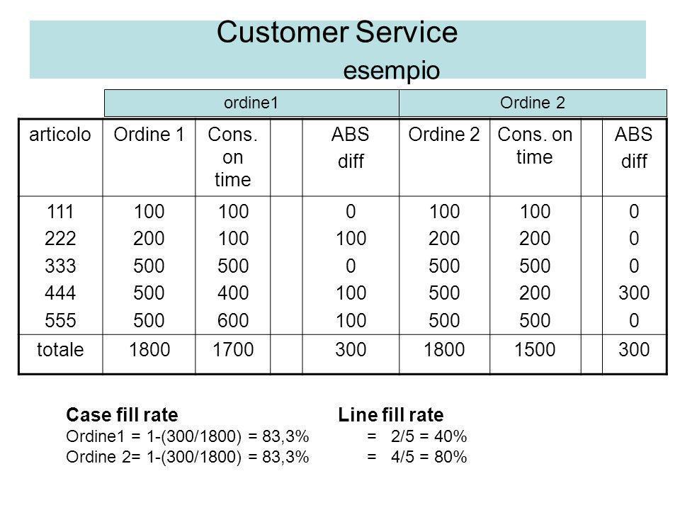 Customer Service esempio articoloOrdine 1Cons. on time ABS diff Ordine 2Cons. on time ABS diff 111 222 333 444 555 100 200 500 100 500 400 600 0 100 0