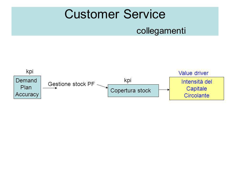 Customer Service collegamenti Demand Plan Accuracy Gestione stock PF Copertura stock Intensità del Capitale Circolante kpi Value driver
