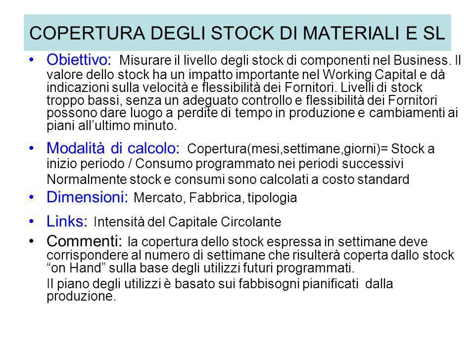 COPERTURA DEGLI STOCK DI MATERIALI E SL Obiettivo: Misurare il livello degli stock di componenti nel Business. Il valore dello stock ha un impatto imp