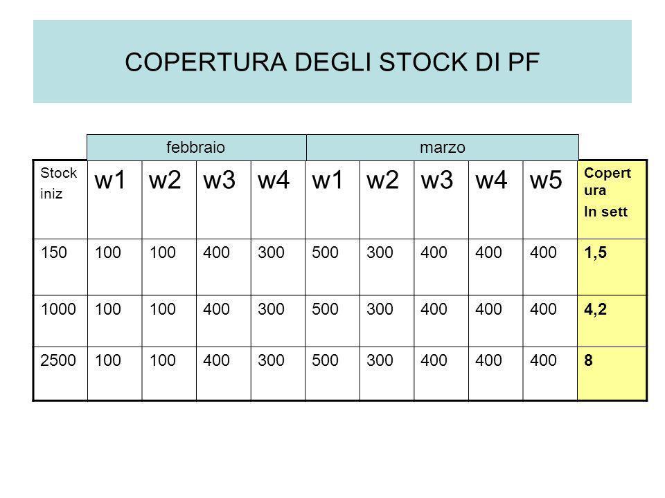 COPERTURA DEGLI STOCK DI PF Stock iniz w1w2w3w4w1w2w3w4w5 Copert ura In sett 150100 400300500300400 1,5 1000100 400300500300400 4,2 2500100 4003005003