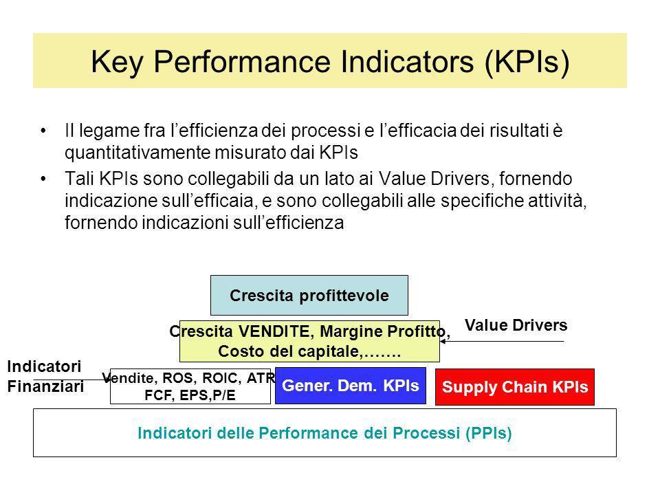 Key Performance Indicators (KPIs) La Supply Chain partecipa al risultato aziendale agendo direttamente o indirettamente su numerosi elementi della catena del valore La qualità e il costo degli outputs dei processi di cui la SC è Owner è misurata da indicatori di performance che indicano lefficacia e lefficienza della stessa SC Indicatori delle Performance dei Processi Fatturato, ROS, ROIC, ATR, FCF, EPS,P/E Gener.