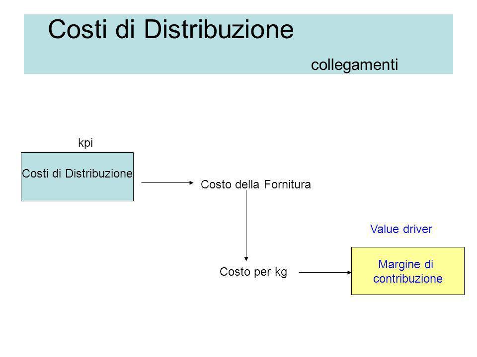 Costi di Distribuzione collegamenti Costi di Distribuzione Margine di contribuzione kpi Value driver Costo della Fornitura Costo per kg