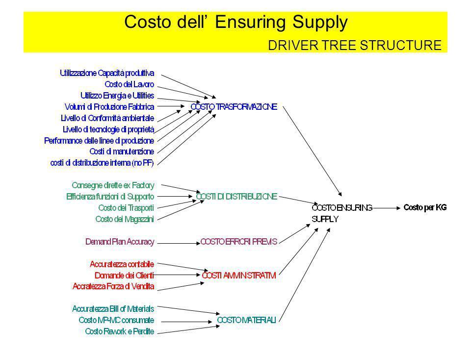 Costo dell Ensuring Supply DRIVER TREE STRUCTURE