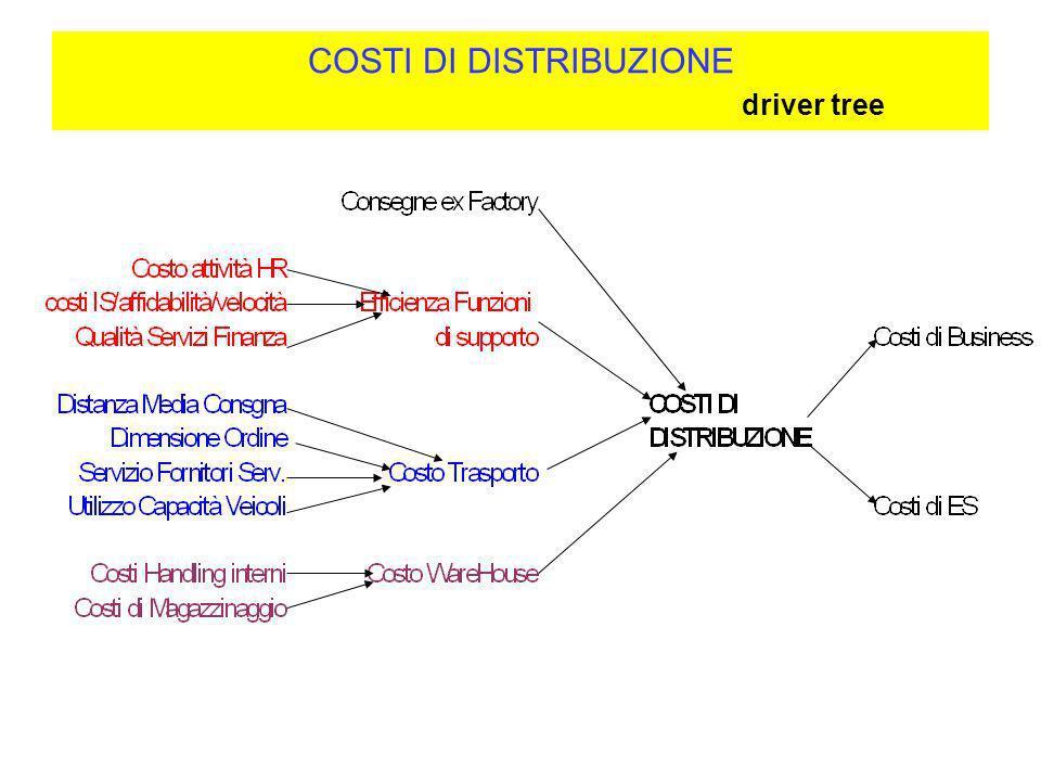 COSTI DI DISTRIBUZIONE driver tree