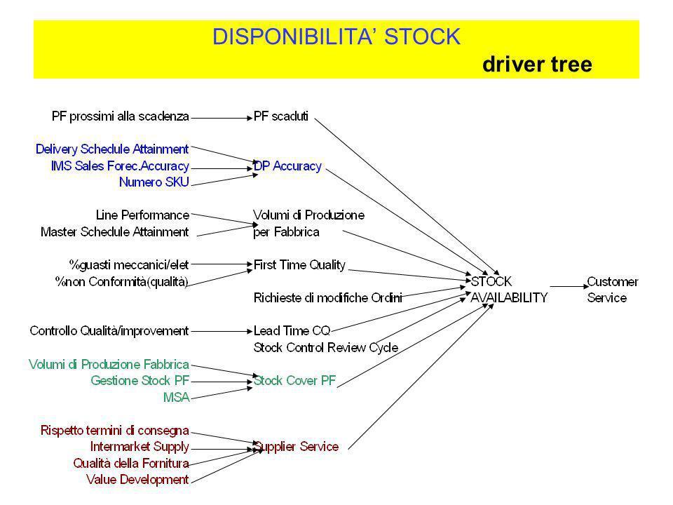 DISPONIBILITA STOCK driver tree