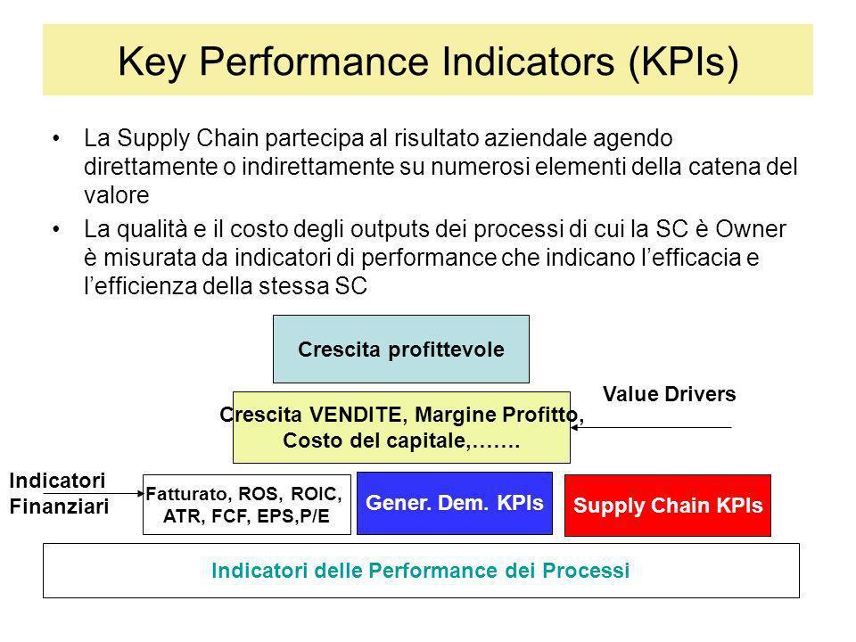 Key Performance Indicators (KPIs) La Supply Chain partecipa al risultato aziendale agendo direttamente o indirettamente su numerosi elementi della cat