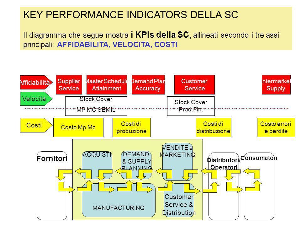 Relazioni tra KPIs e Value Drivers La figura che segue evidenzia i collegamenti esistenti tra Key Performance Indicators, Process Performance Indicators della SC e Value Drivers.