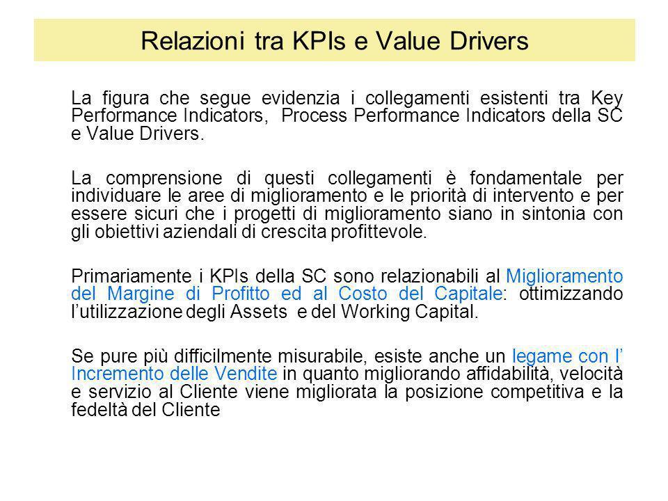 Relazioni tra KPIs e Value Drivers La figura che segue evidenzia i collegamenti esistenti tra Key Performance Indicators, Process Performance Indicato