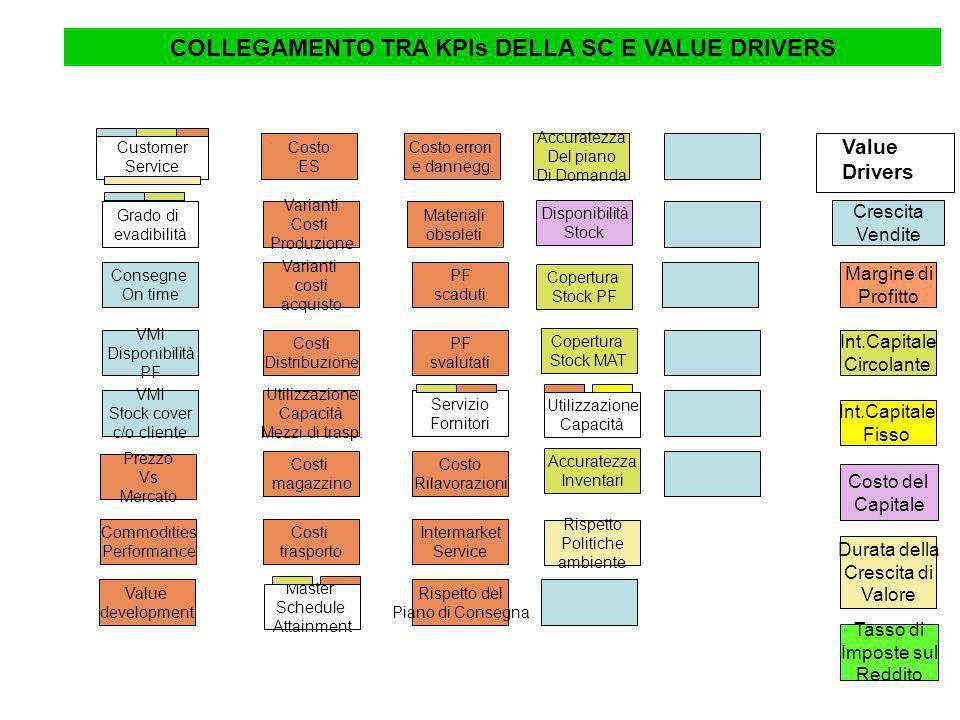 Demand Plan Accuracy collegamenti Demand Plan accuracy Gestione stock PF Copertura stock Intensità del Capitale Circolante kpi Value driver