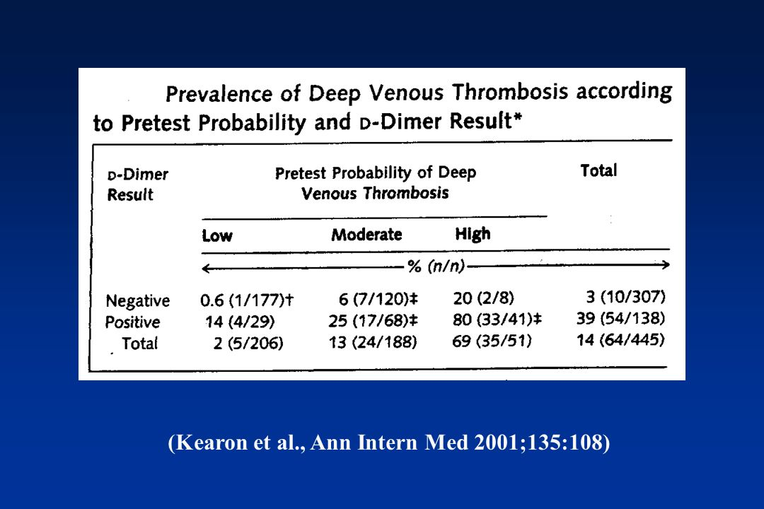 D-dimer for DVT diagnosis Optimal features of a D-dimer method Sensitive Specific High negative predictive value Cut-off value for DVT diagnosis near abnormal limit Fast Suited for individual test