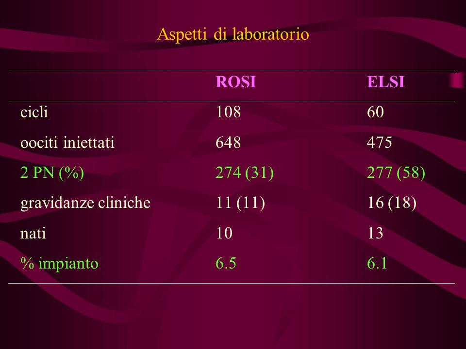 Aspetti di laboratorio ROSIELSI cicli10860 oociti iniettati648475 2 PN (%)274 (31)277 (58) gravidanze cliniche11 (11)16 (18) nati1013 % impianto6.56.1