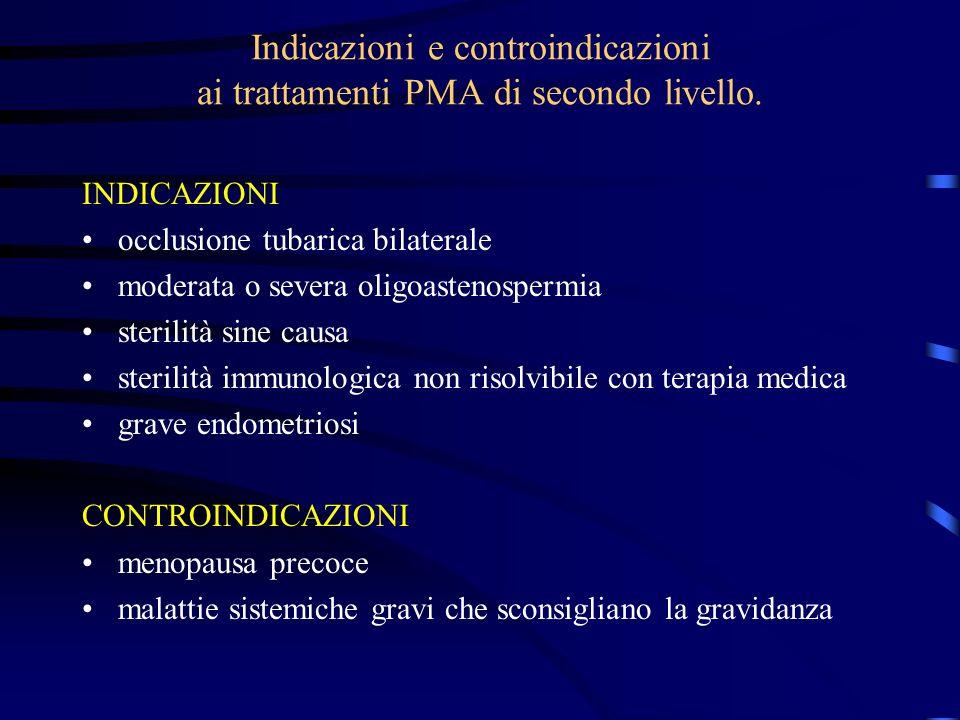 Indicazioni e controindicazioni ai trattamenti PMA di secondo livello. INDICAZIONI occlusione tubarica bilaterale moderata o severa oligoastenospermia