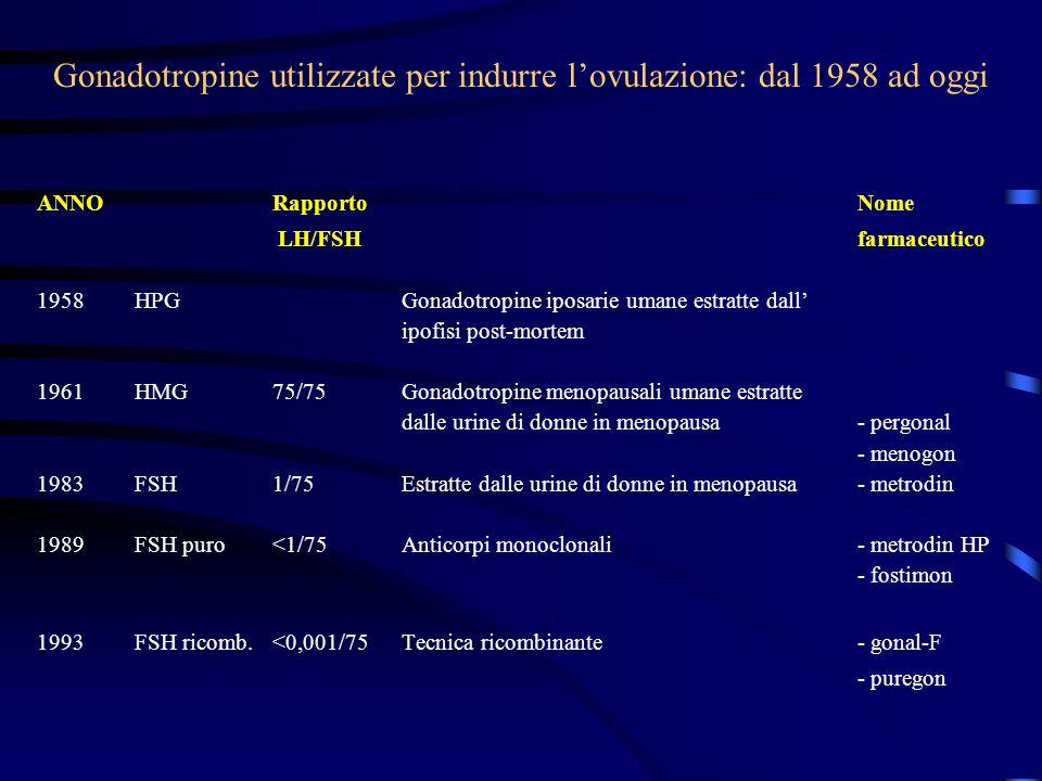 Gonadotropine utilizzate per indurre lovulazione: dal 1958 ad oggi ANNORapporto Nome LH/FSH farmaceutico 1958HPGGonadotropine iposarie umane estratte