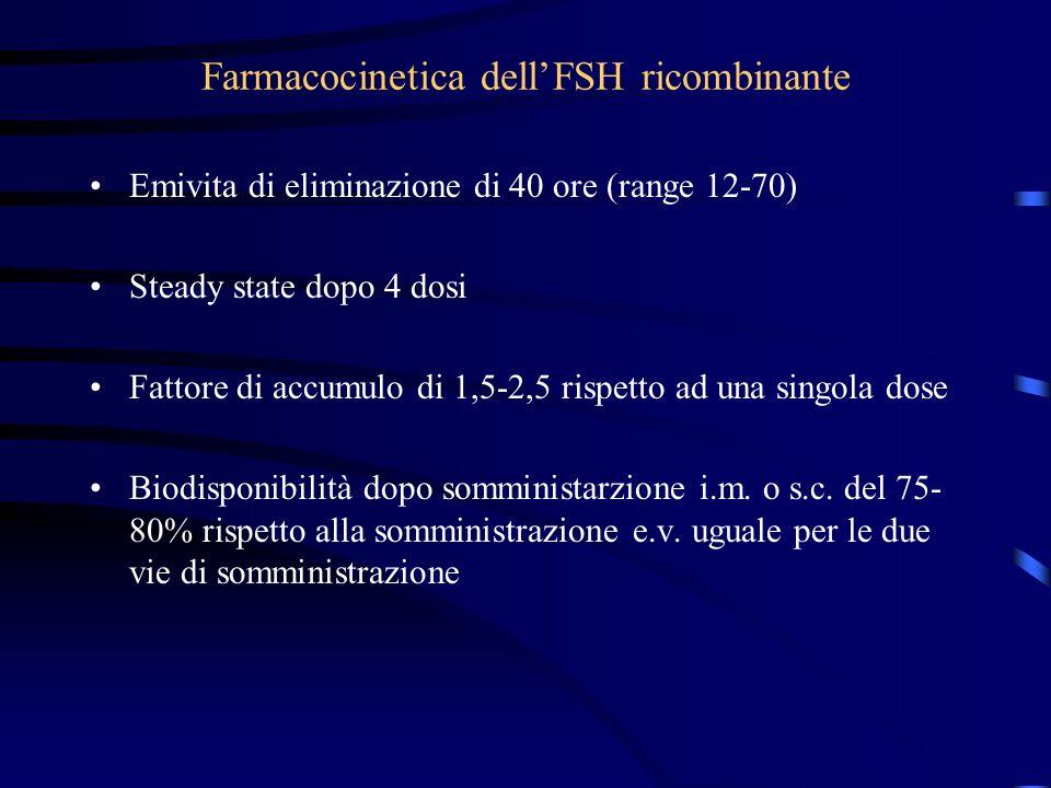 Farmacocinetica dellFSH ricombinante Emivita di eliminazione di 40 ore (range 12-70) Steady state dopo 4 dosi Fattore di accumulo di 1,5-2,5 rispetto