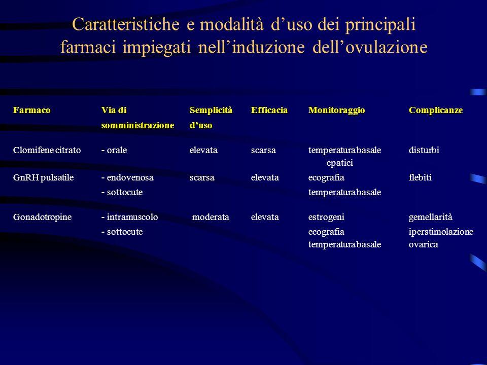 Caratteristiche e modalità duso dei principali farmaci impiegati nellinduzione dellovulazione FarmacoVia di Semplicità Efficacia Monitoraggio Complica