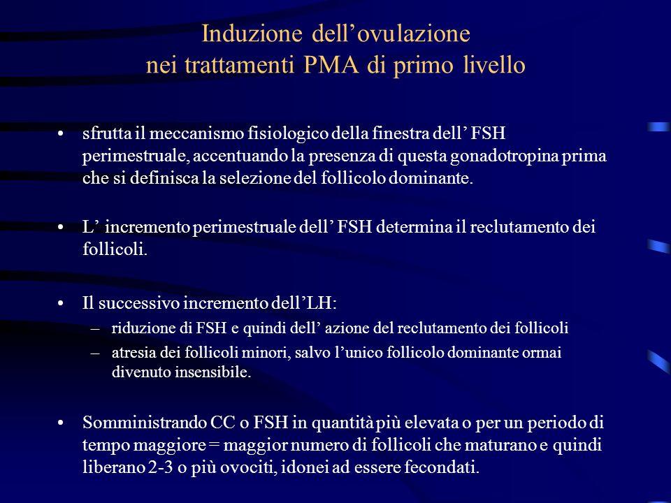 Induzione dellovulazione nei trattamenti PMA di primo livello sfrutta il meccanismo fisiologico della finestra dell FSH perimestruale, accentuando la