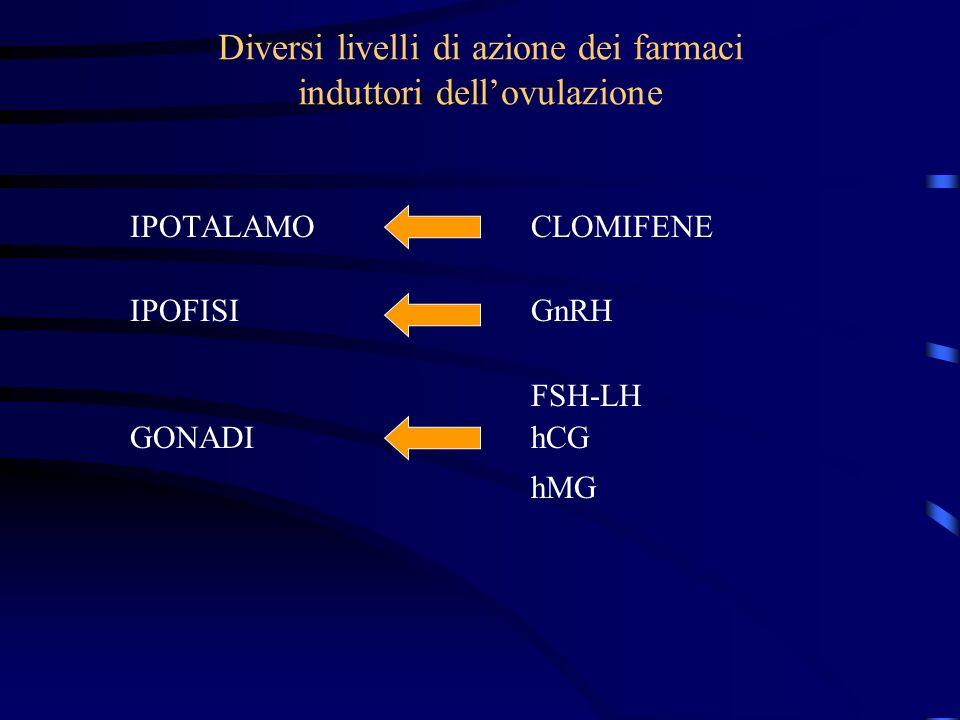 Diversi livelli di azione dei farmaci induttori dellovulazione IPOTALAMOCLOMIFENE IPOFISIGnRH FSH-LH GONADI hCG hMG