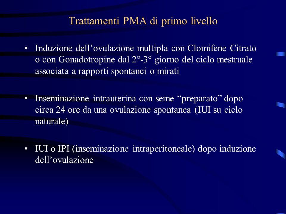 Trattamenti PMA di primo livello Induzione dellovulazione multipla con Clomifene Citrato o con Gonadotropine dal 2°-3° giorno del ciclo mestruale asso